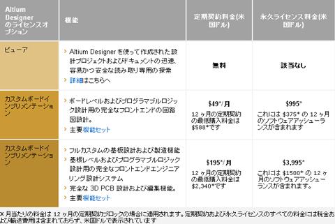 altium_summer-09_price.png