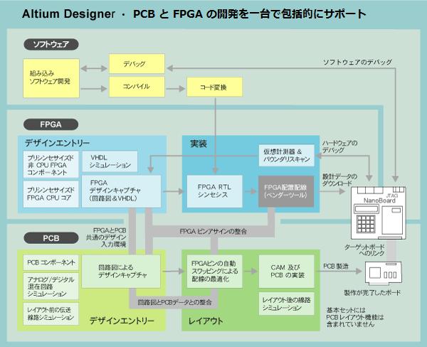 Altiumdesigner_ac2