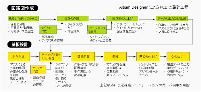 Altiumdesigner_ac4