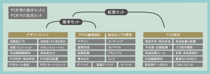 Board_function