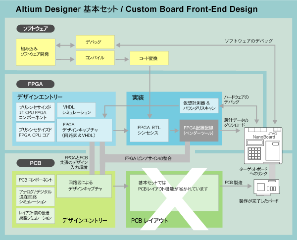 FPGA_chart