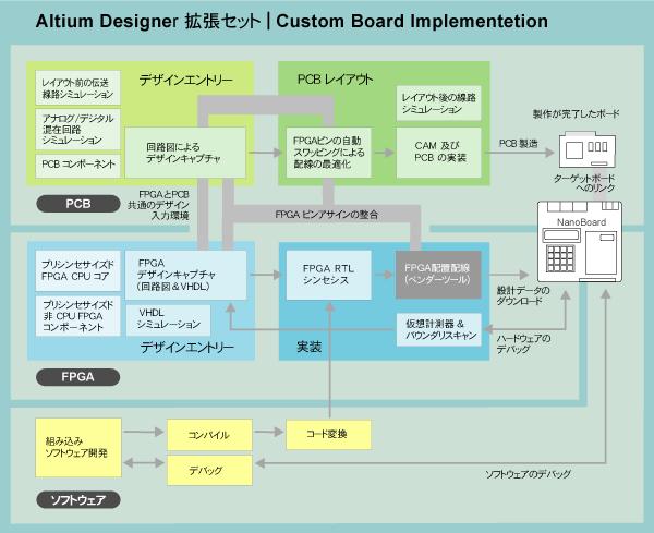 pcb_chart